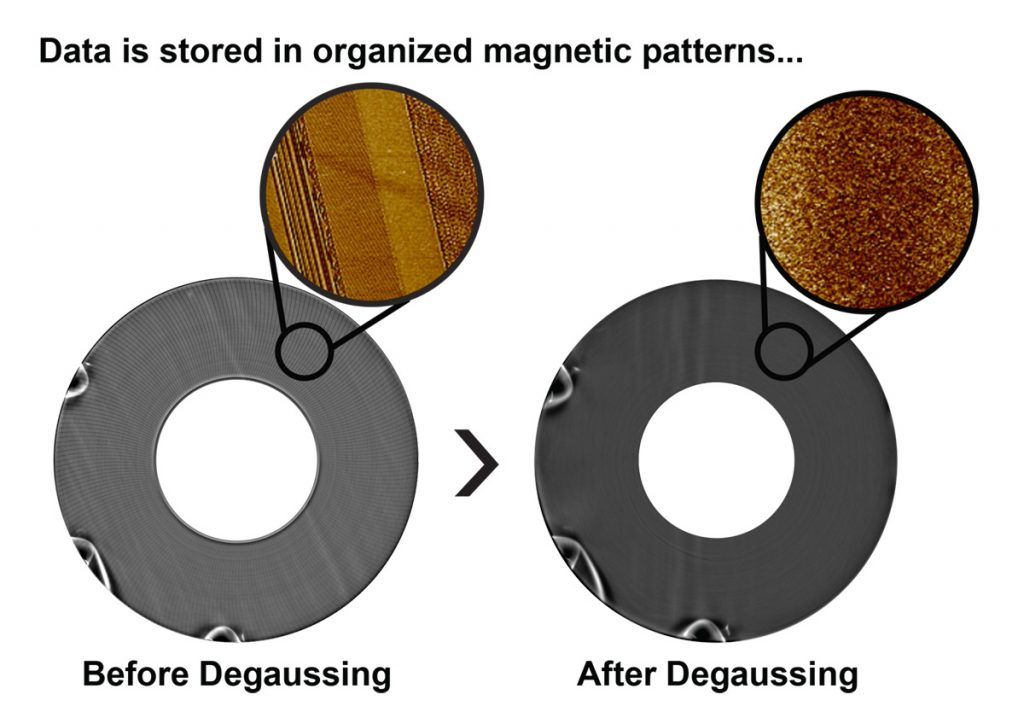 data is stored in organized magnetic patterns not seen by the naked eye