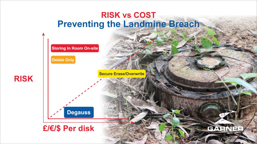 cost risk chart preventing a land mine data breach