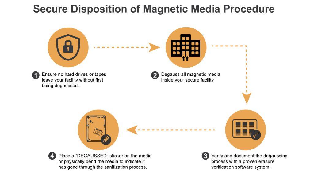 best practices for destroying magnetic media